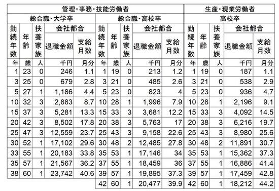 退職金データ1