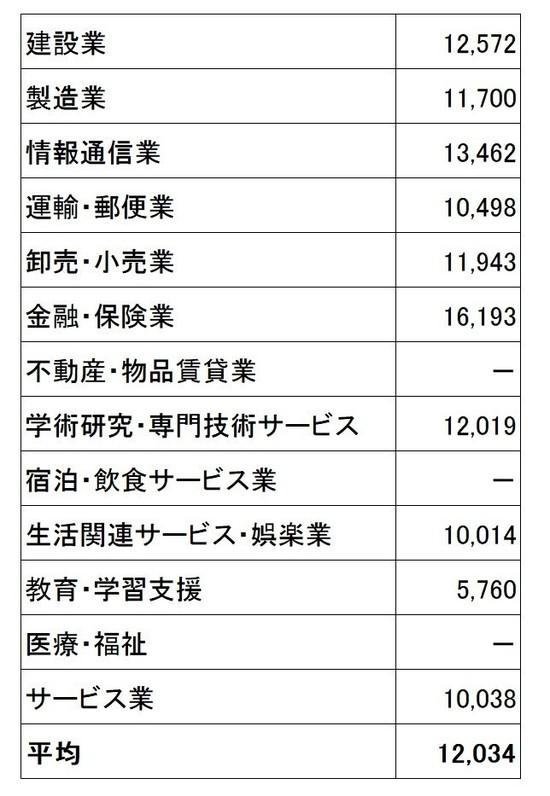 退職金データ3