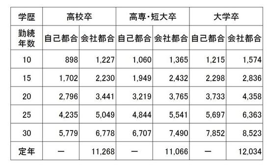 退職金データ2