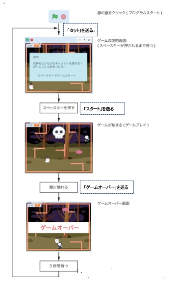 ゲームフロー3