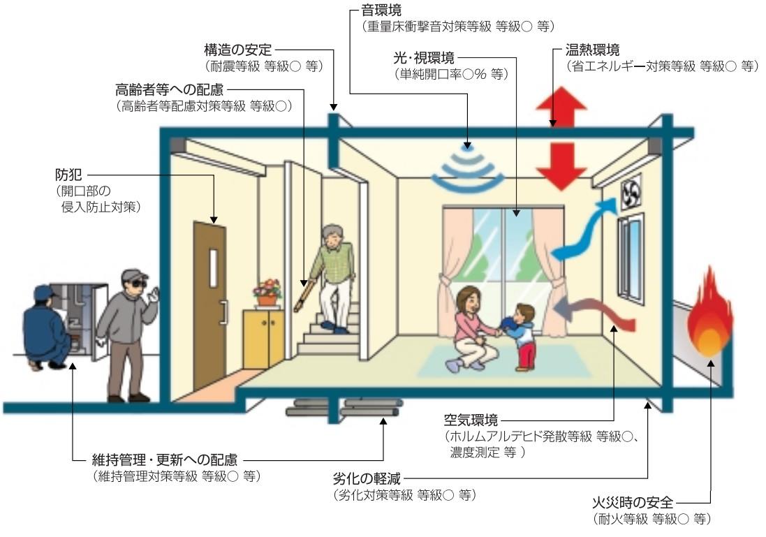 住宅性能表示のime-ji