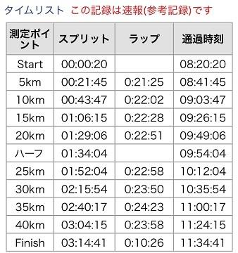 20190224_静岡結果