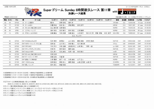 2018 SUPERドリームSUNDAY 8耐 リザルト