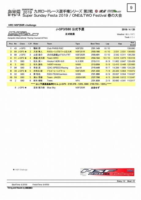 2019九州RR 2戦AP J-GP3