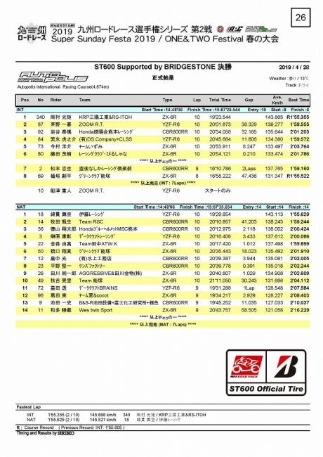 2019九州RR2戦 ST600