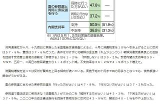 W320Q75_共同世論調査19.4
