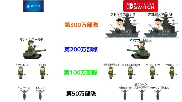 PS4軍と任天堂軍、ここまで差がついていた