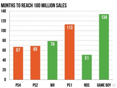 PS4,コンソール史上最速で1億台に到達する。