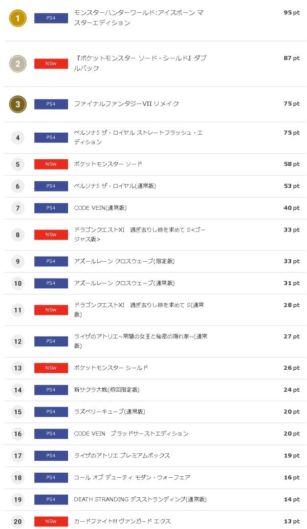予約の帝王PS4!『モンハンWアイスボーン』、コング予約首位独走