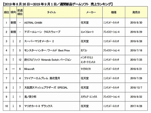 ゲオ新品ゲームソフト週間売上ランキング TOP10
