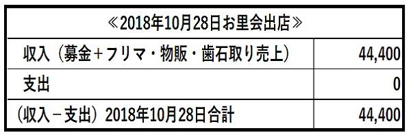 H301028お里会出店