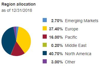 BNDW-region-allocation-20190202.png