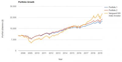 BSV-VTI-portfolio-growth-20190504.png