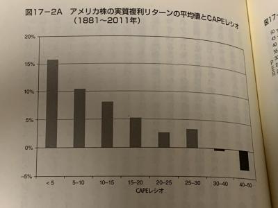 米国株の実質複利リターンの平均値とCAPEレシオ