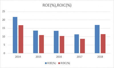 Nestle-roe-roic-20190423.png