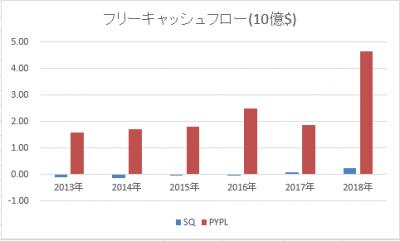 PYPL-SQ-freecashflow-20190502.png