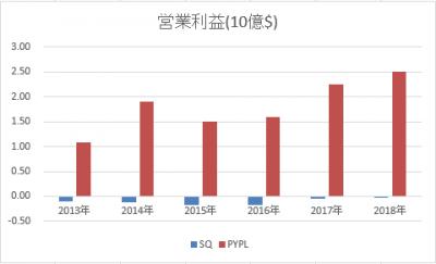 PYPL-SQ-rieki-20190502.png