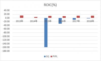 PYPL-SQ-roic-20190502.png