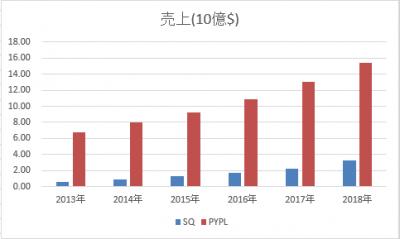 PYPL-SQ-uriage-20190502.png