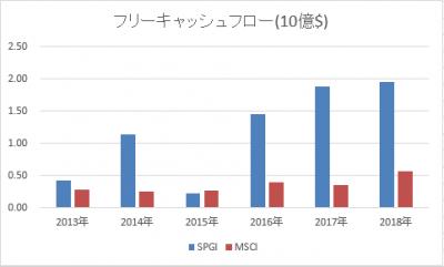 SPGI-MSCI-freecashflow-20190502.png