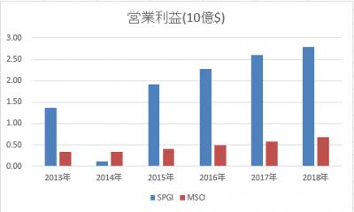 SPGI-MSCI-rieki-20190502.png