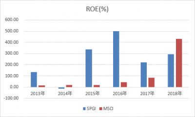 SPGI-MSCI-roe-20190502.png