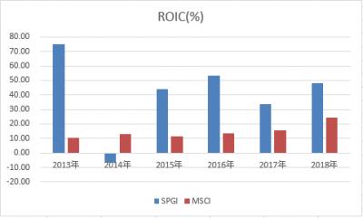 SPGI-MSCI-roic-20190502.png