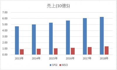 SPGI-MSCI-uriage-20190502.png