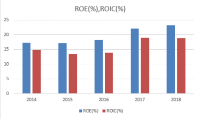 UNH-ROE-ROIC-20190220.png