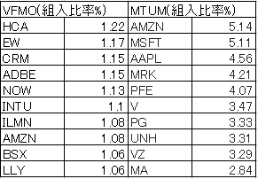 VFMO-MTUM-top10-20190224.png
