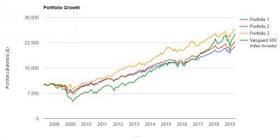 VTI-BND-LQD-TLT-portfolio-growth-20190504.png
