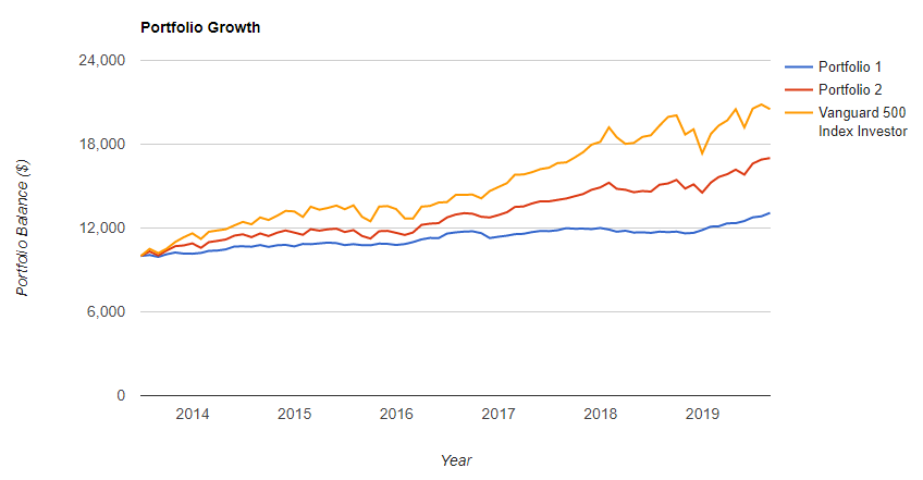 VWOB-BND-growth-6y-20190922.png