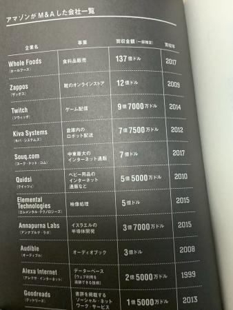 amazonのM&Aの歴史