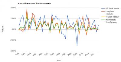 米国長期債、中期債、10年債年次パフォーマンス