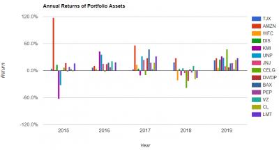 garbo-asset-annual-returns-20190516.png