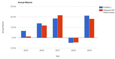 garbo-portfolio-annual-returns-20190516.png