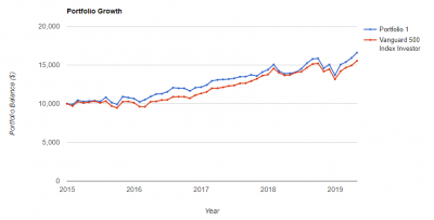 garbo-portfolio-growth-20190516.png