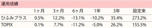 hifumi-performance-20190411.png