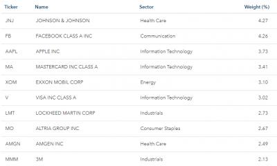 iShares QUAL 構成上位10社