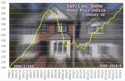shiller-home-price-indices-20181121.png