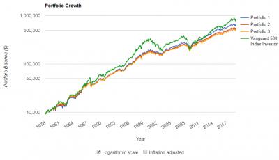 株式60%長期債40%パフォーマンス過去40年