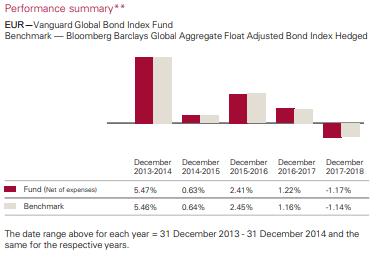 vanguard-global-bond-index-fund-performance