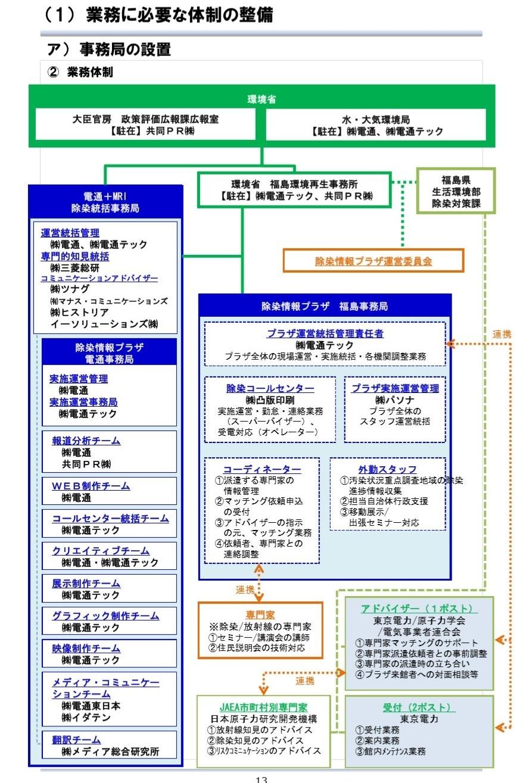 環境省組織体制