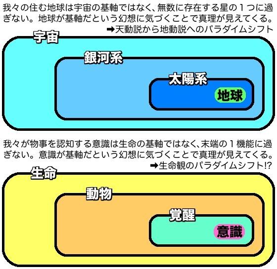 02宇宙と生命概念図