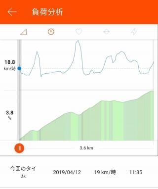 20190412CAAD10谷厳寺ヒルクライム区間2