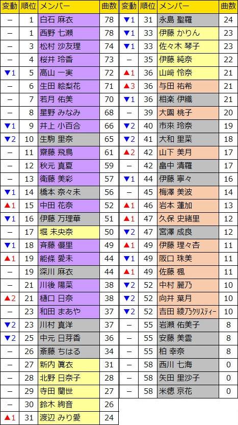 乃木坂46 楽曲参加数ランキング