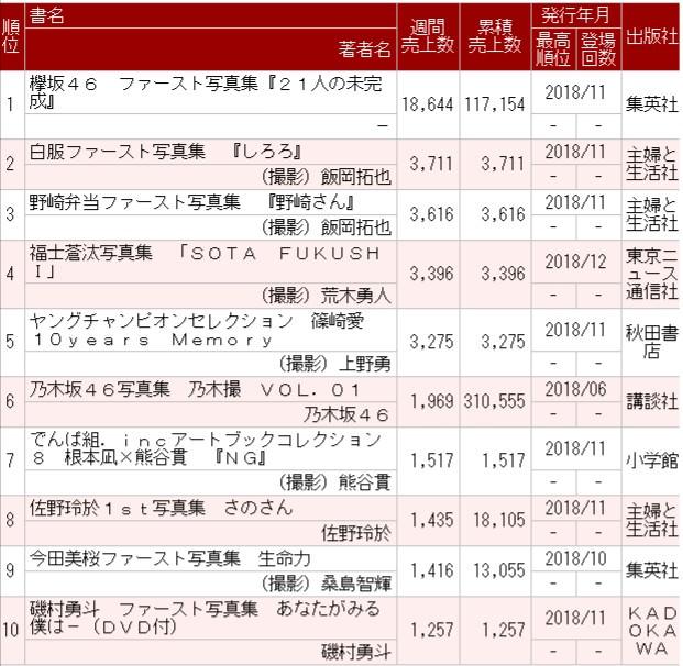 欅坂46ファースト写真集『21人の未完成』2週目