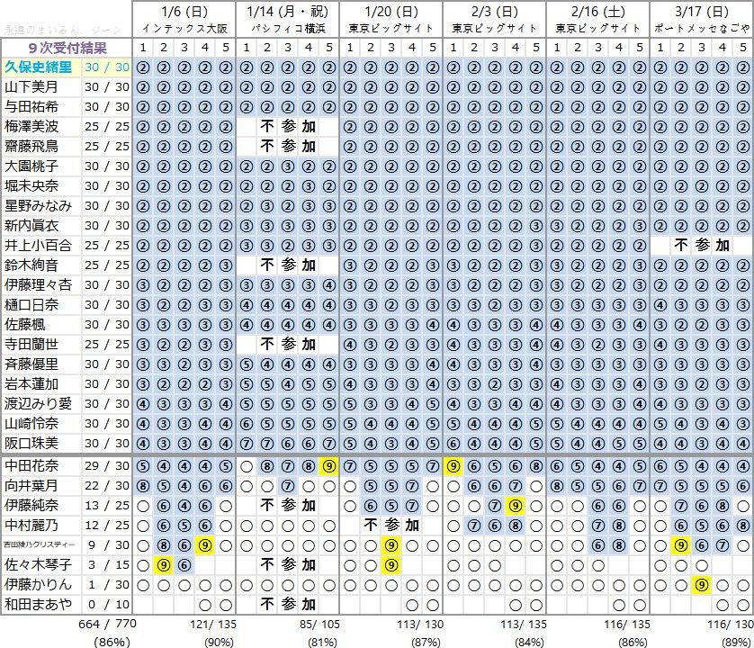 乃木坂46 22ndシングル「帰り道は遠回りしたくなる」個別握手会 第9次完売状況