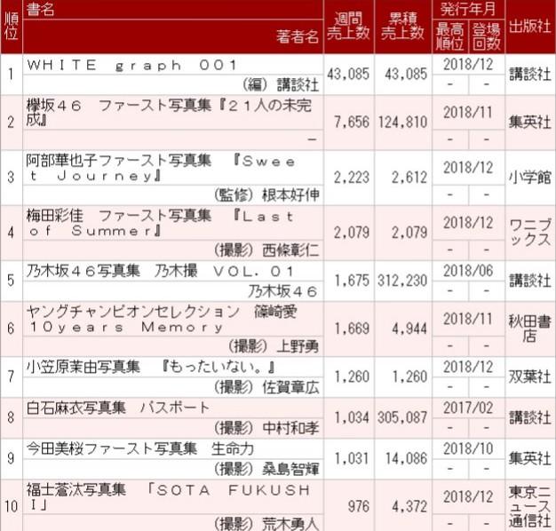 『WHITE graph 001』初週4.3万部