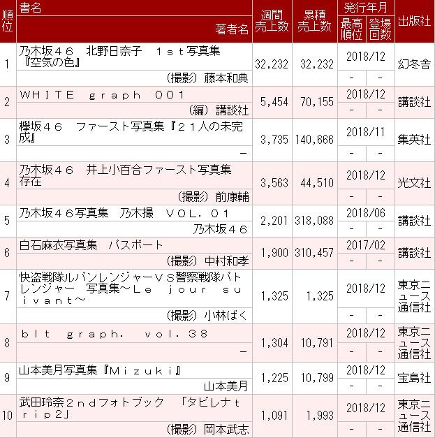 乃木坂46北野日奈子1st写真集『空気の色』初週3.2万部